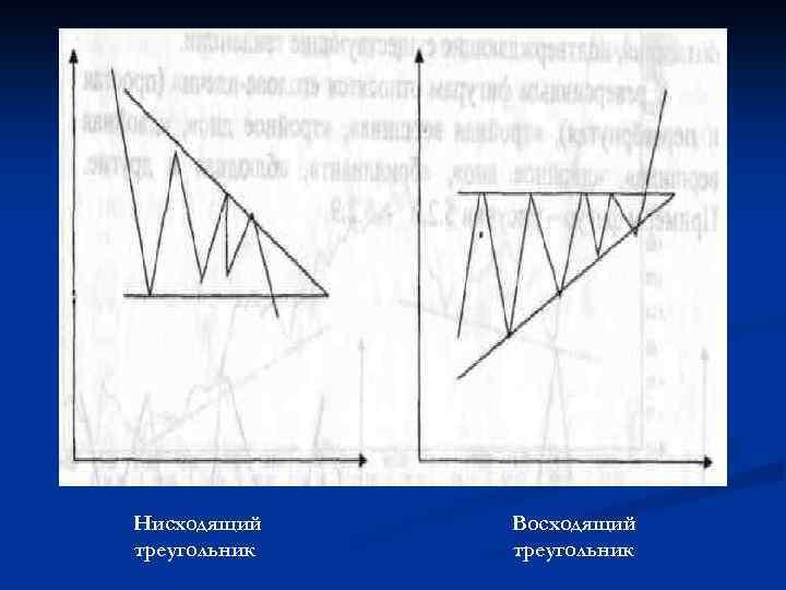 Нисходящий треугольник Восходящий треугольник