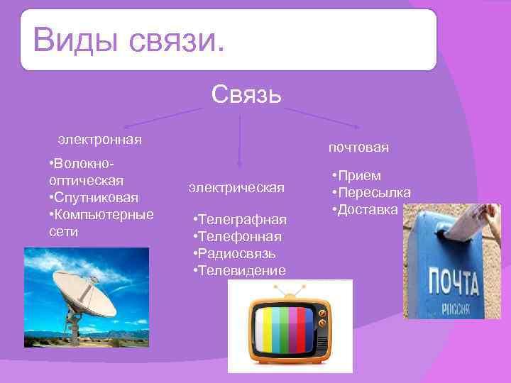 Виды связи. Связь электронная • Волокно- оптическая • Спутниковая • Компьютерные сети почтовая электрическая