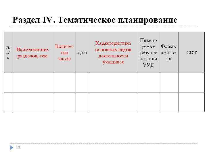 Раздел IV. Тематическое планирование № п/ п Наименование разделов, тем 13 Количес Дата тво