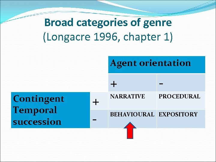 Broad categories of genre (Longacre 1996, chapter 1) Agent orientation + Contingent Temporal succession