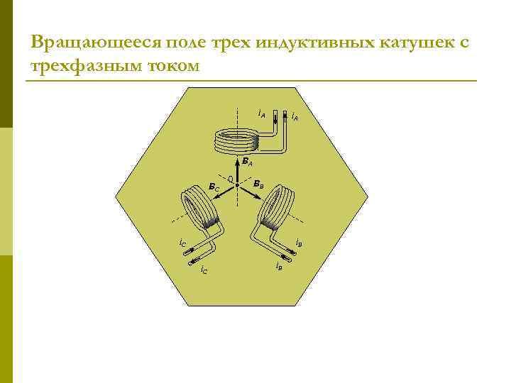 Вращающееся поле трех индуктивных катушек с трехфазным током i. А BА BС 0 BВ