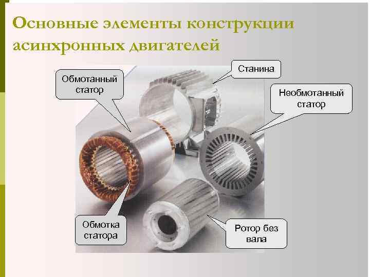 Основные элементы конструкции асинхронных двигателей Обмотанный статор Обмотка статора Станина Необмотанный статор Ротор без