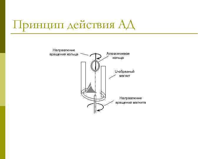 Принцип действия АД Направление вращения кольца Алюминиевое кольцо U-образный магнит Направление вращения магнита