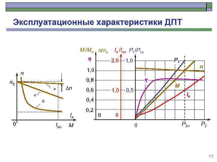 Эксплуатационные характеристики ДПТ М /Мн n/пн h 2, 0 Р 1 1, 0 n
