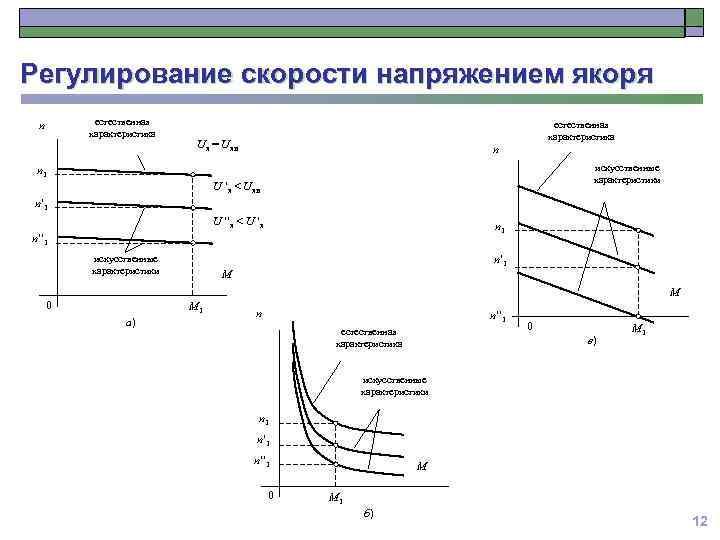 Регулирование скорости напряжением якоря естественная характеристика n Uя = Uян n 1 естественная характеристика