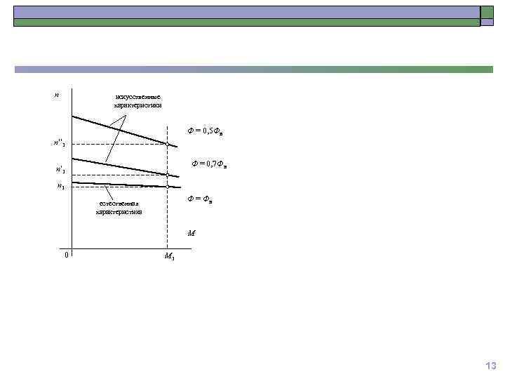 n искусственные характеристики Ф = 0, 5 Фн n 1 Ф = 0, 7