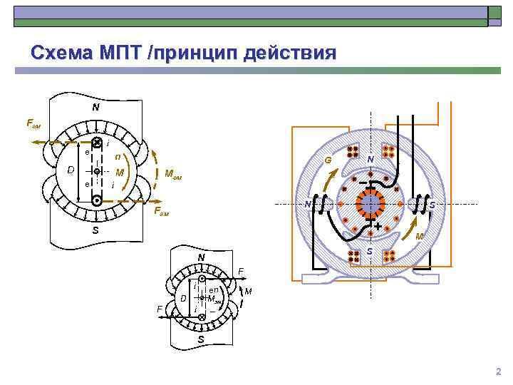 Схема МПТ /принцип действия N Fэм i e n D G M e N