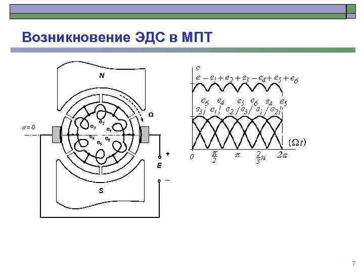 Возникновение ЭДС в МПТ N a=0 e 3 e 4 e 2 e 5