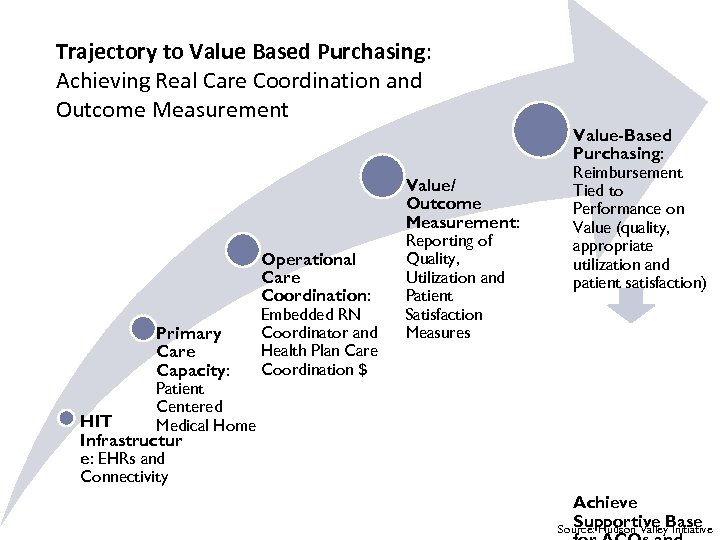 Trajectory to Value Based Purchasing: Achieving Real Care Coordination and Outcome Measurement Primary Care
