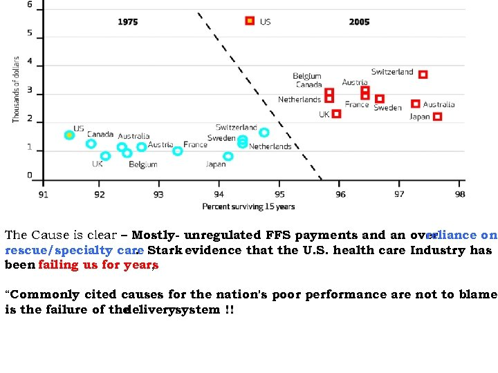 The Cause is clear – Mostly- unregulated FFS payments and an over reliance on