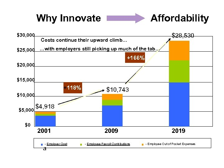 Why Innovate $30, 000 Affordability $28, 530 Costs continue their upward climb… $25, 000