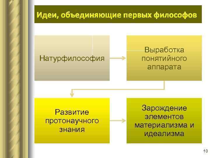 Идеи, объединяющие первых философов Натурфилософия Выработка понятийного аппарата Развитие протонаучного знания Зарождение элементов материализма