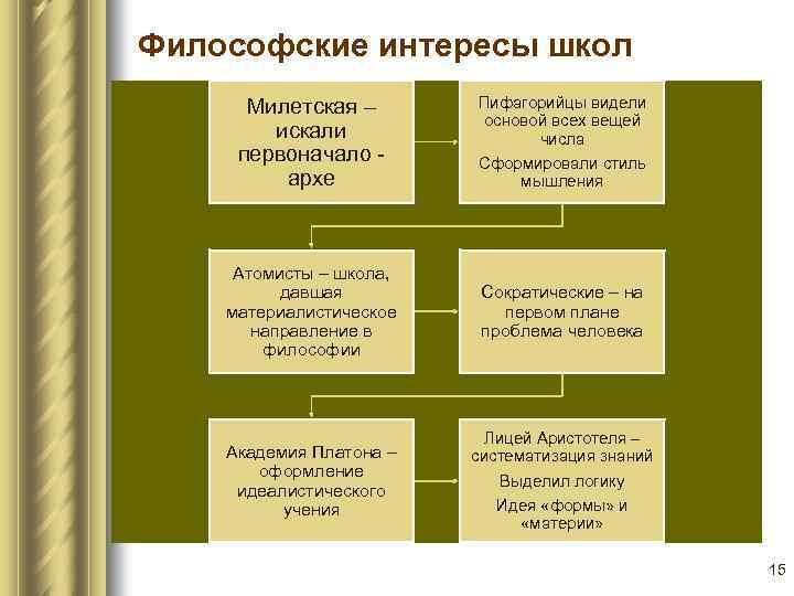 Философские интересы школ Милетская – искали первоначало архе Атомисты – школа, давшая материалистическое направление
