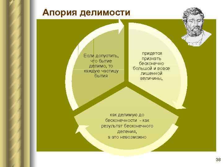 Апория делимости Если допустить, что бытие делимо, то каждую частицу бытия придется признать бесконечно