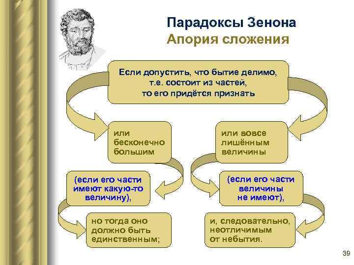 Парадоксы Зенона Апория сложения Если допустить, что бытие делимо, т. е. состоит из частей,
