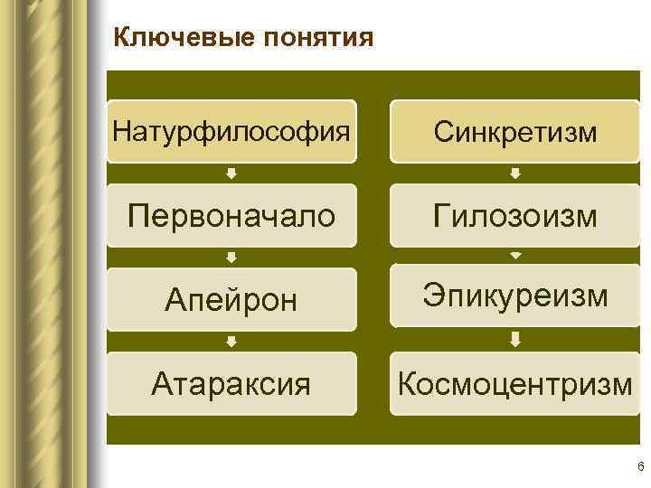 Ключевые понятия Натурфилософия Синкретизм Первоначало Гилозоизм Апейрон Эпикуреизм Атараксия Космоцентризм 6