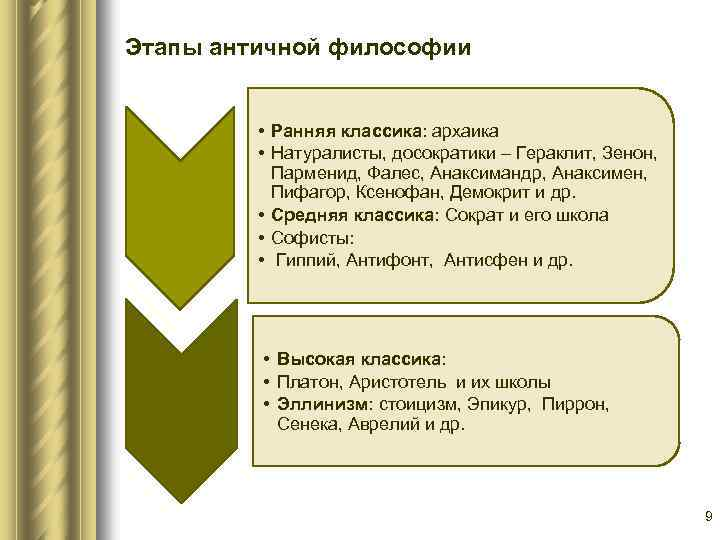 Этапы античной философии • Ранняя классика: архаика • Натуралисты, досократики – Гераклит, Зенон, Парменид,