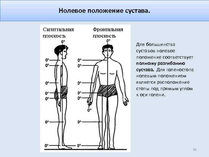 Нолевое положение сустава. Для большинства суставов нолевое положение соответствует полному разгибанию сустава. Для голеностопа