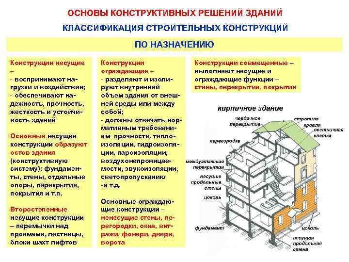 строительные конструкции это определение