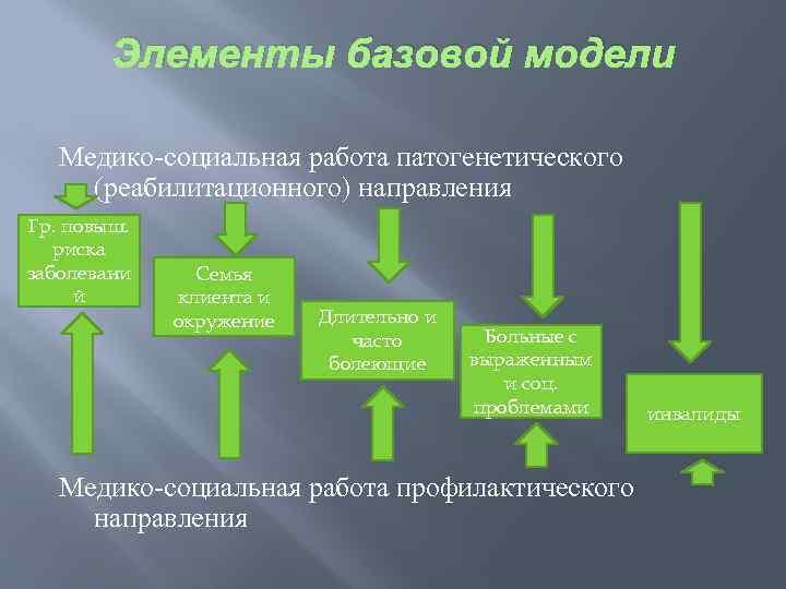 Модели социальные работы анна азерли