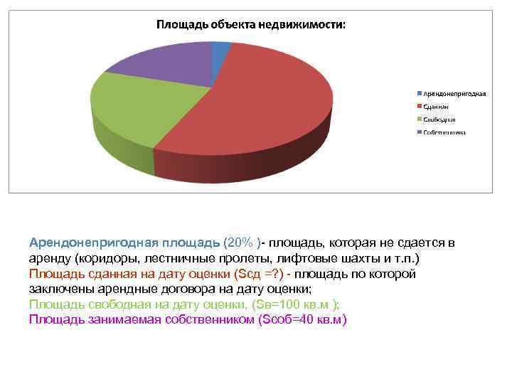 Арендонепригодная площадь (20% )- площадь, которая не сдается в аренду (коридоры, лестничные пролеты, лифтовые