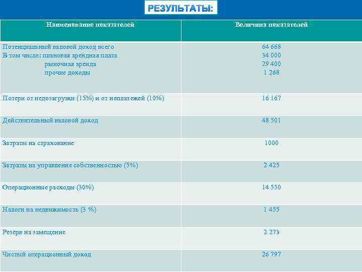 РЕЗУЛЬТАТЫ: Наименование показателей Величина показателей Потенциальный валовой доход всего В том числе: плановая арендная
