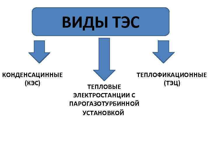 ВИДЫ ТЭС КОНДЕНСАЦИННЫЕ (КЭС) ТЕПЛОФИКАЦИОННЫЕ (ТЭЦ) ТЕПЛОВЫЕ ЭЛЕКТРОСТАНЦИИ С ПАРОГАЗОТУРБИННОЙ УСТАНОВКОЙ