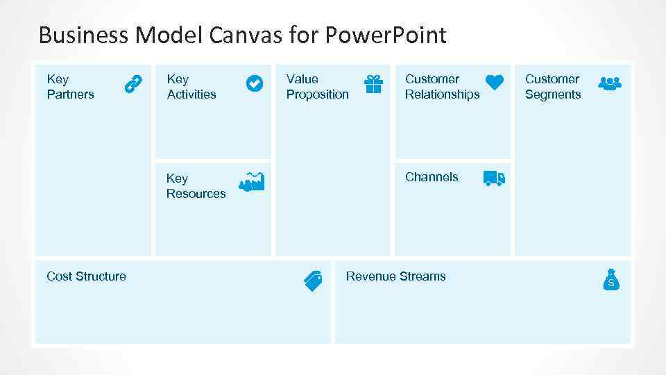 Business Model Canvas for Power. Point Key Partners Key Activities Key Resources Cost Structure