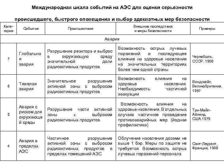 Международная шкала событий на АЭС для оценки серьезности происшедшего, быстрого оповещения и выбор адекватных