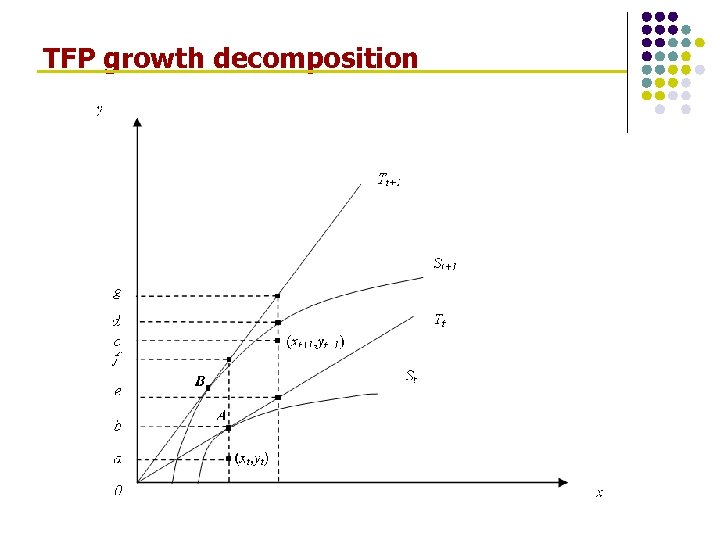 TFP growth decomposition