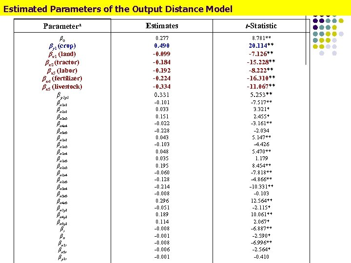 Estimated Parameters of the Output Distance Model Parametera Estimates t-Statistic β 0 0. 277