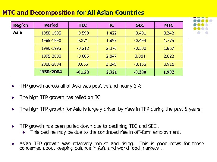 MTC and Decomposition for All Asian Countries Region TEC TC SEC MTC 1980 -1985