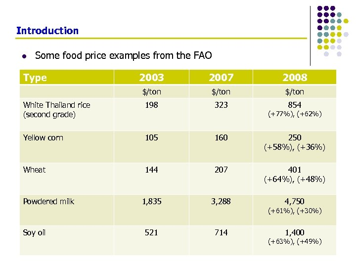 Introduction l Some food price examples from the FAO Type 2003 2007 2008 $/ton