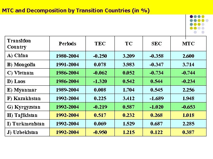 MTC and Decomposition by Transition Countries (in %) Transition Country Periods TEC TC SEC