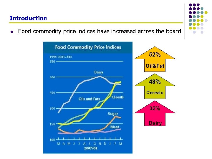 Introduction l Food commodity price indices have increased across the board 52% Oil&Fat 48%