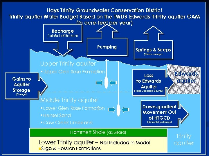 Hays Trinity Groundwater Conservation District Trinity aquifer Water Budget Based on the TWDB Edwards-Trinity