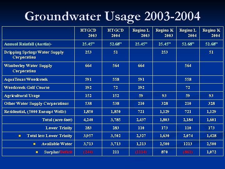 Groundwater Usage 2003 -2004 HTGCD 2003 HTGCD 2004 Region L 2003 Region K 2003