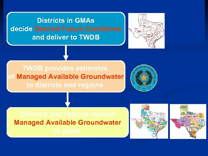 Districts in GMAs decide Desired Future Conditions and deliver to TWDB provides estimates of