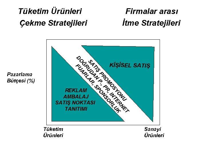 Tüketim Ürünleri Çekme Stratejileri Firmalar arası İtme Stratejileri ET NU N O ER K