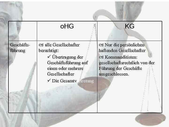 o. HG Geschäftsführung alle Gesellschafter berechtigt: ü Übertragung der Geschäftsführung auf einen oder mehrere