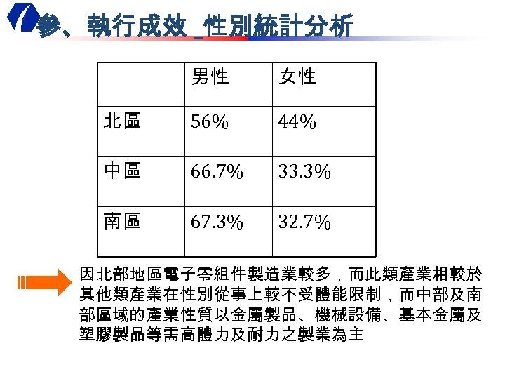參、執行成效 _性別統計分析 男性 女性 北區 56% 44% 中區 66. 7% 33. 3% 南區 67.
