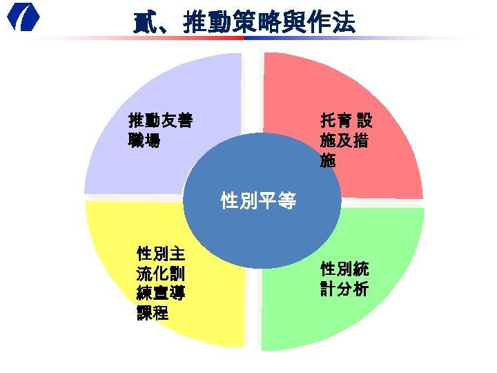 貳、推動策略與作法 推動友善 職場 托育 設 施及措 施 性別平等 性別主 流化訓 練宣導 課程 性別統 計分析
