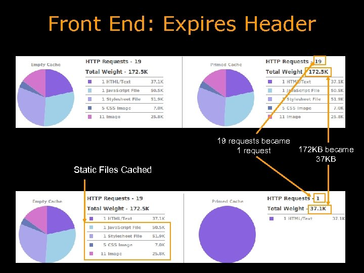 Front End: Expires Header 19 requests became 1 request Static Files Cached 172 KB