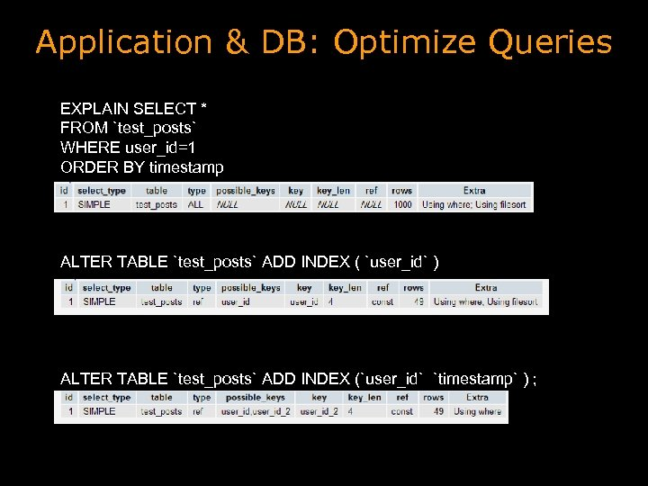 Application & DB: Optimize Queries EXPLAIN SELECT * FROM `test_posts` WHERE user_id=1 ORDER BY