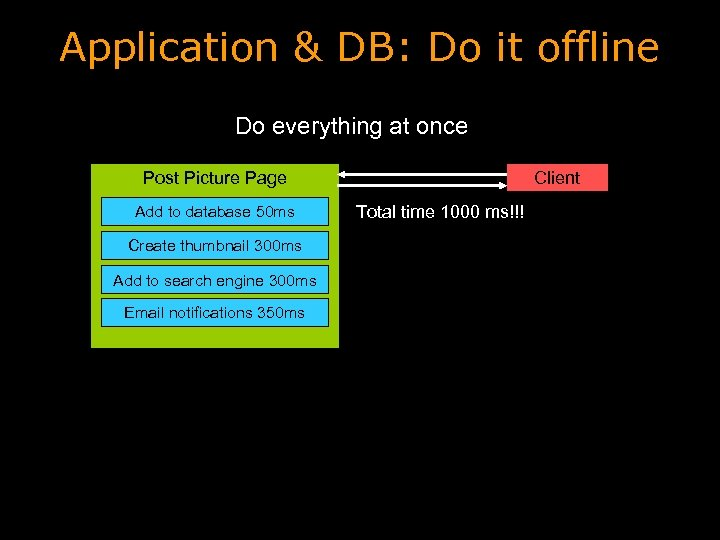 Application & DB: Do it offline Do everything at once Client Post Picture Page
