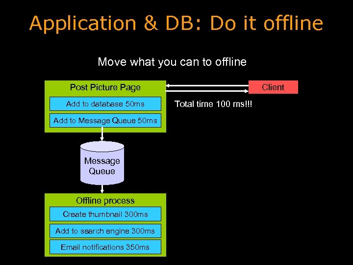 Application & DB: Do it offline Move what you can to offline Client Post