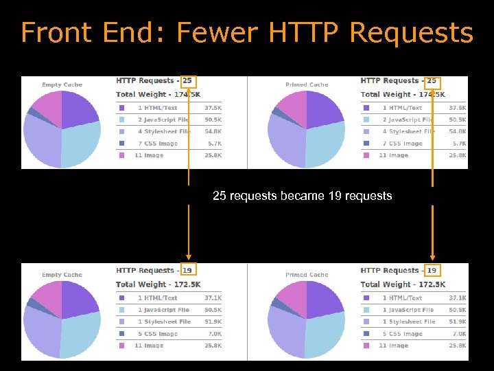 Front End: Fewer HTTP Requests 25 requests became 19 requests
