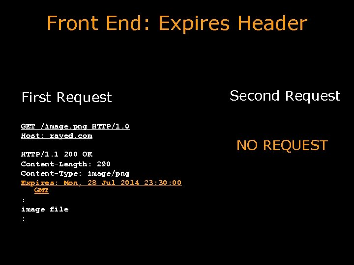 Front End: Expires Header First Request GET /image. png HTTP/1. 0 Host: rayed. com