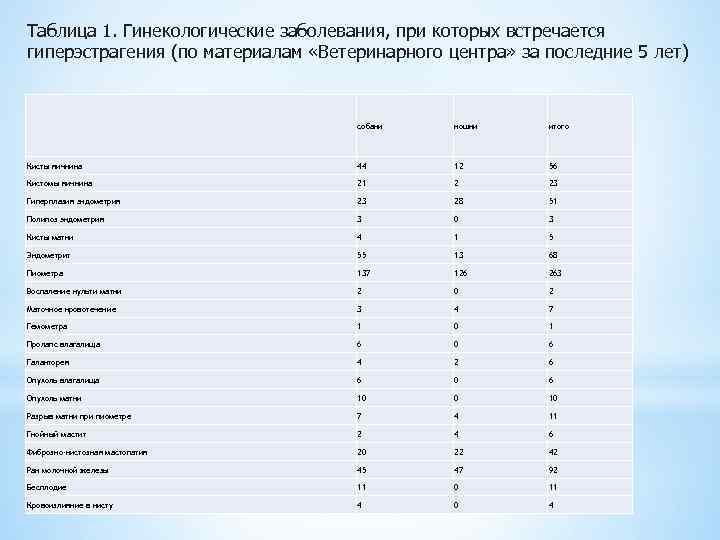 Таблица 1. Гинекологические заболевания, при которых встречается гиперэстрагения (по материалам «Ветеринарного центра» за последние