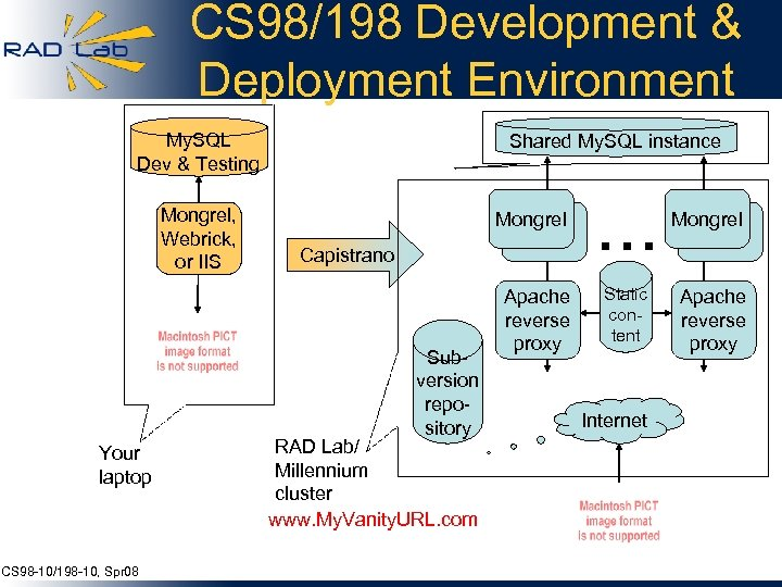 CS 98/198 Development & Deployment Environment My. SQL Dev & Testing Mongrel, Webrick, or